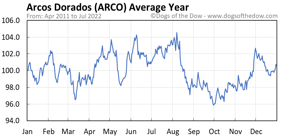 ARCO average year chart