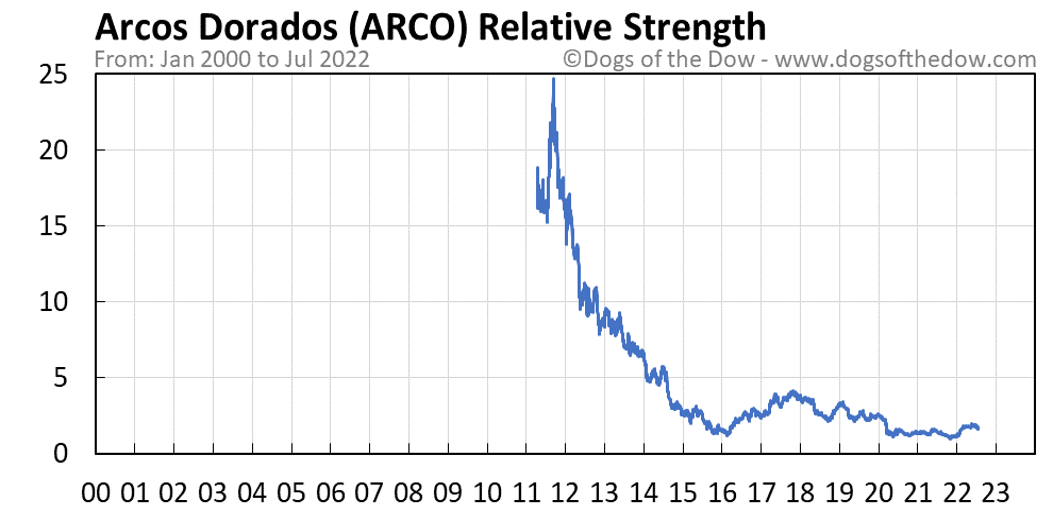 ARCO relative strength chart