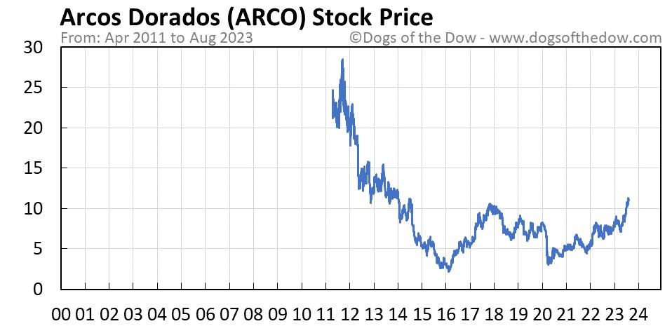 ARCO stock price chart