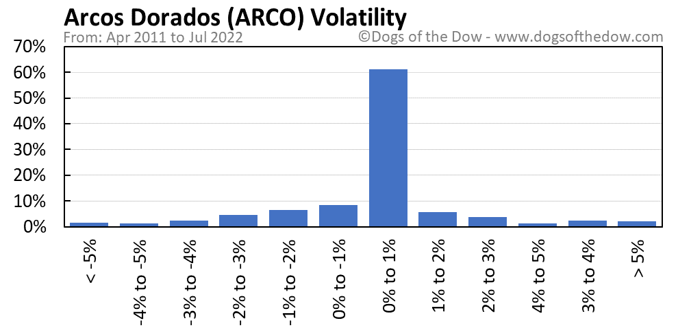 ARCO volatility chart