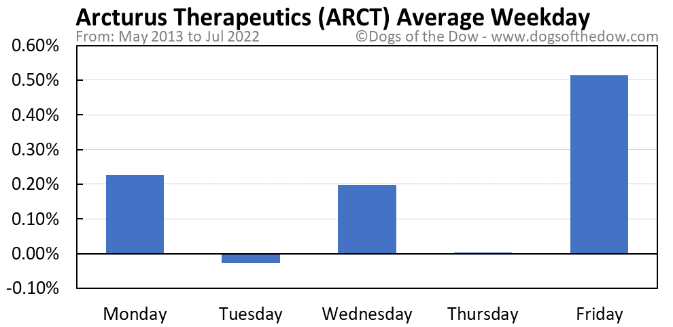 ARCT average weekday chart