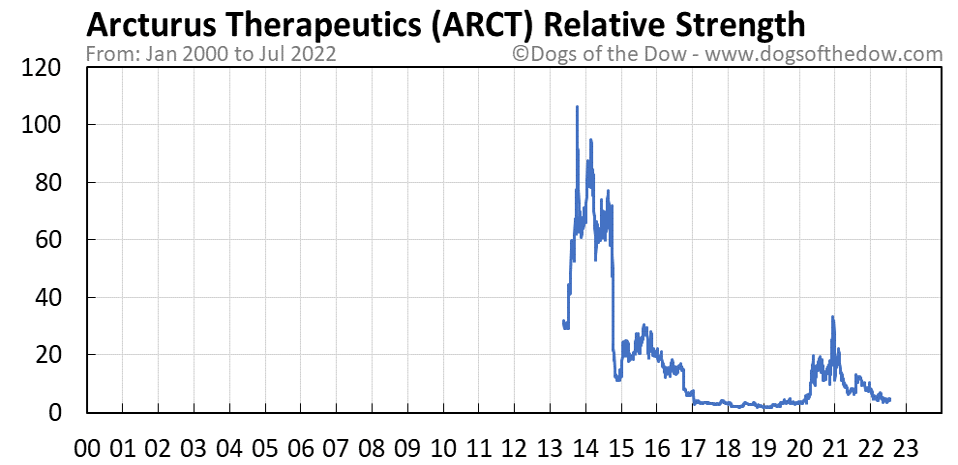 ARCT relative strength chart