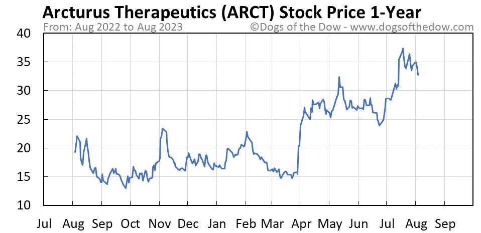 ARCT 1-year stock price chart