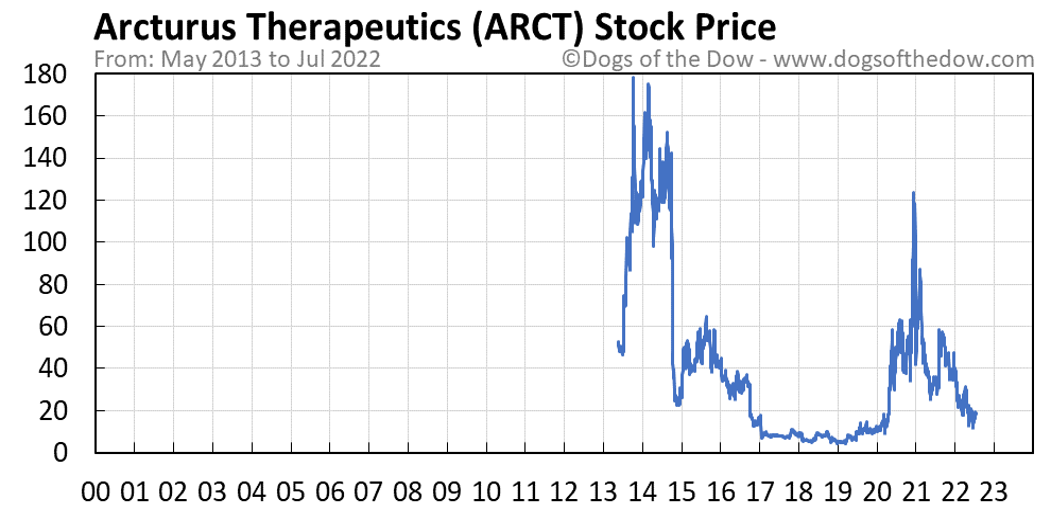ARCT stock price chart