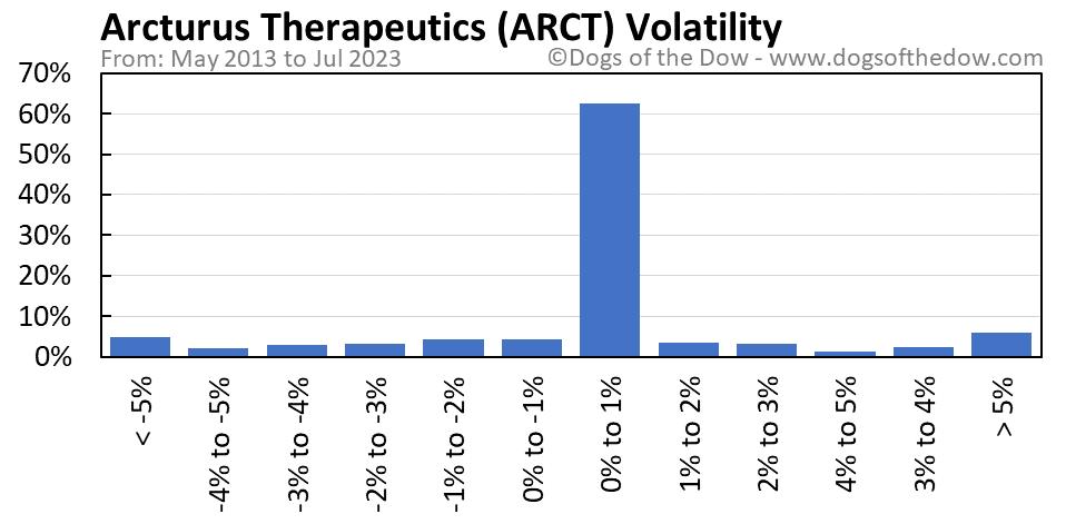 ARCT volatility chart