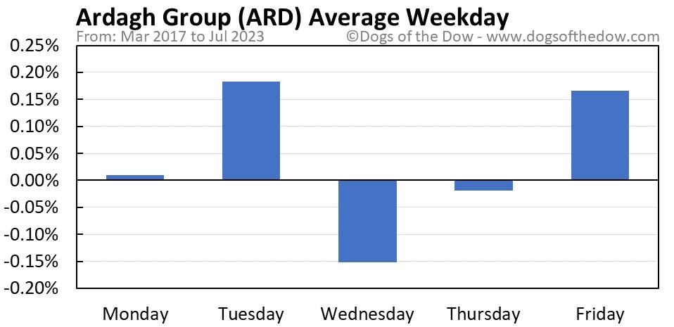 ARD average weekday chart