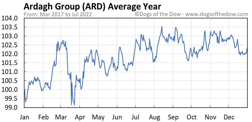 ARD average year chart