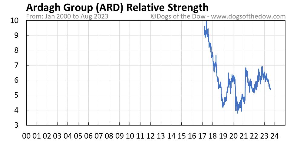 ARD relative strength chart