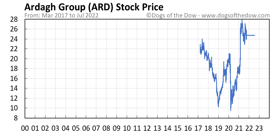 ARD stock price chart