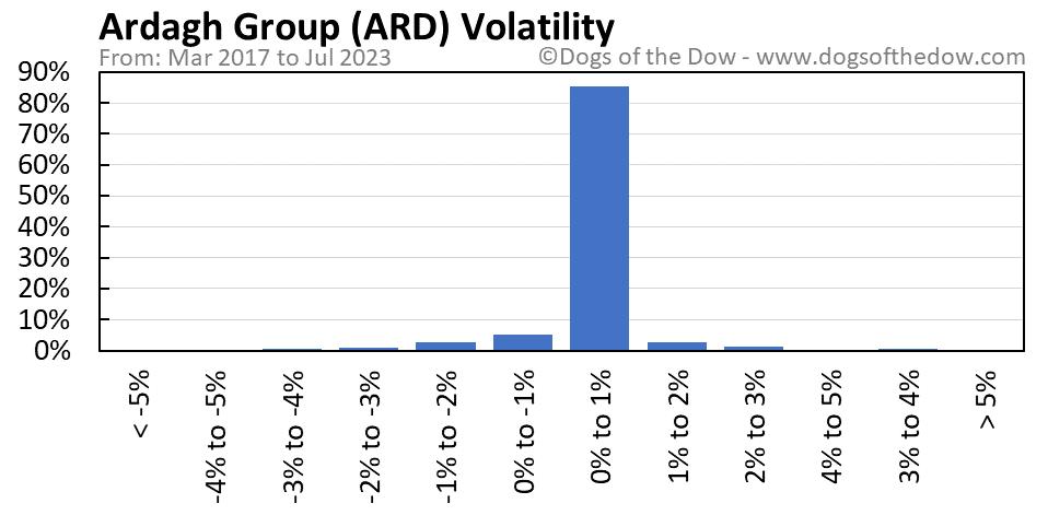 ARD volatility chart