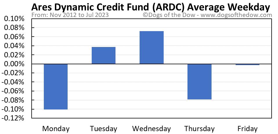 ARDC average weekday chart