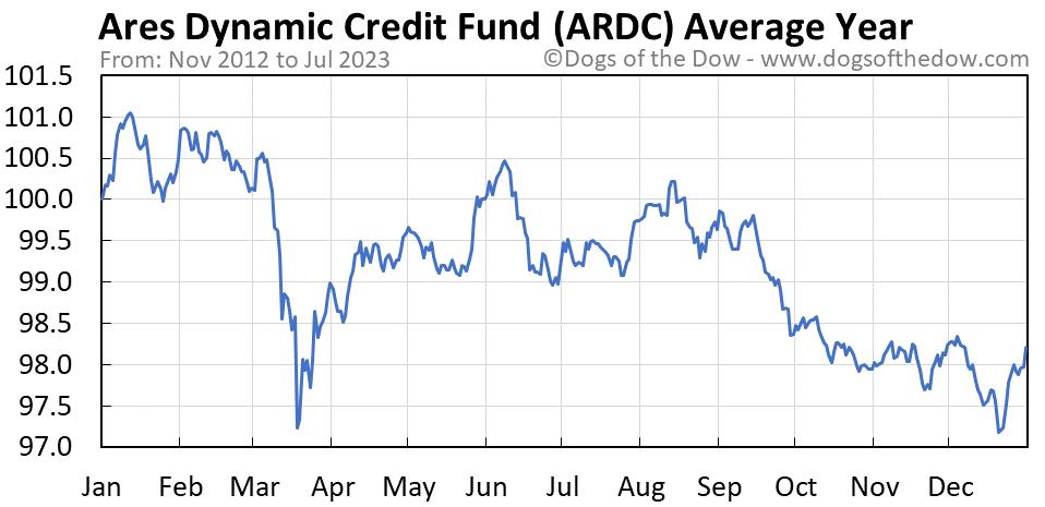ARDC average year chart