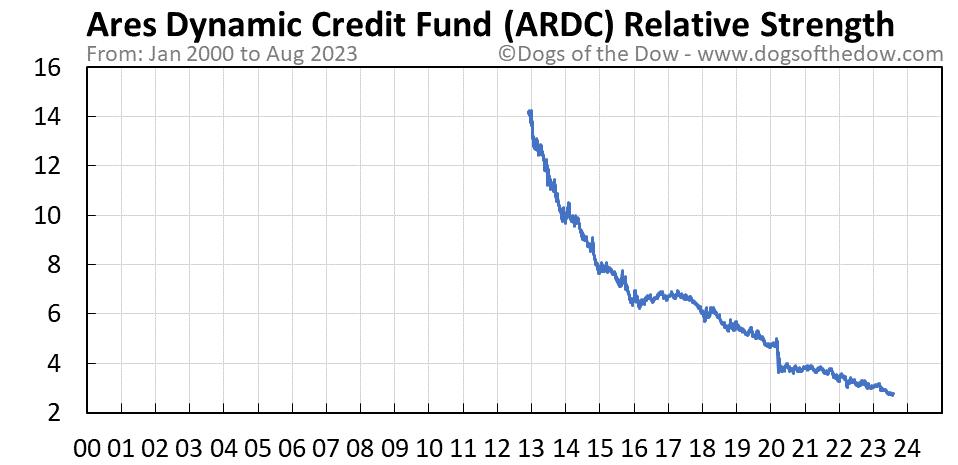 ARDC relative strength chart