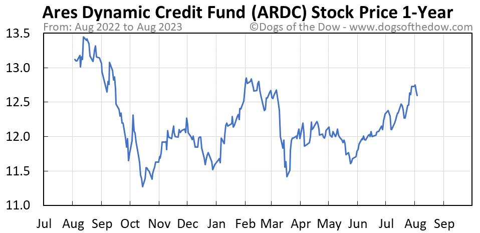 ARDC 1-year stock price chart