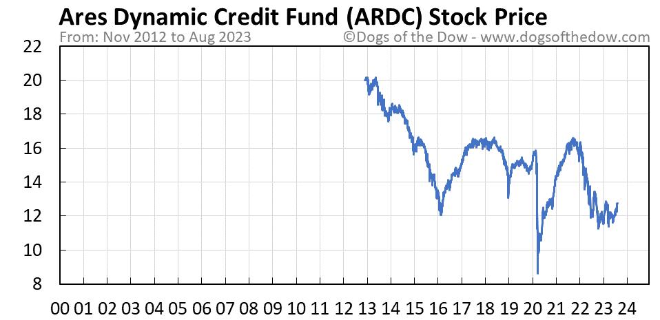ARDC stock price chart