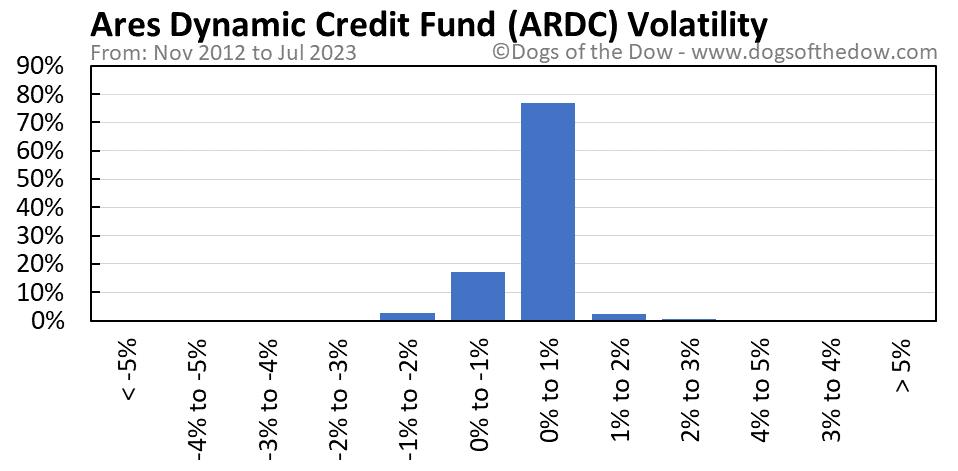 ARDC volatility chart