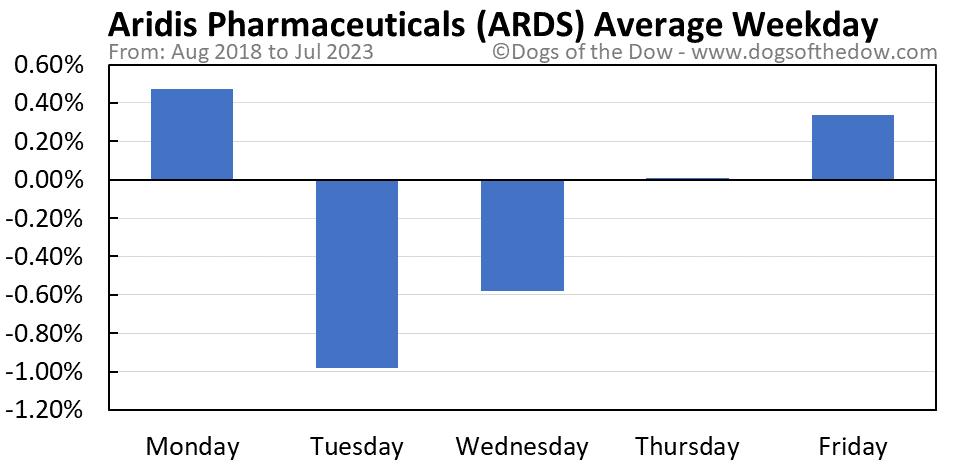 ARDS average weekday chart