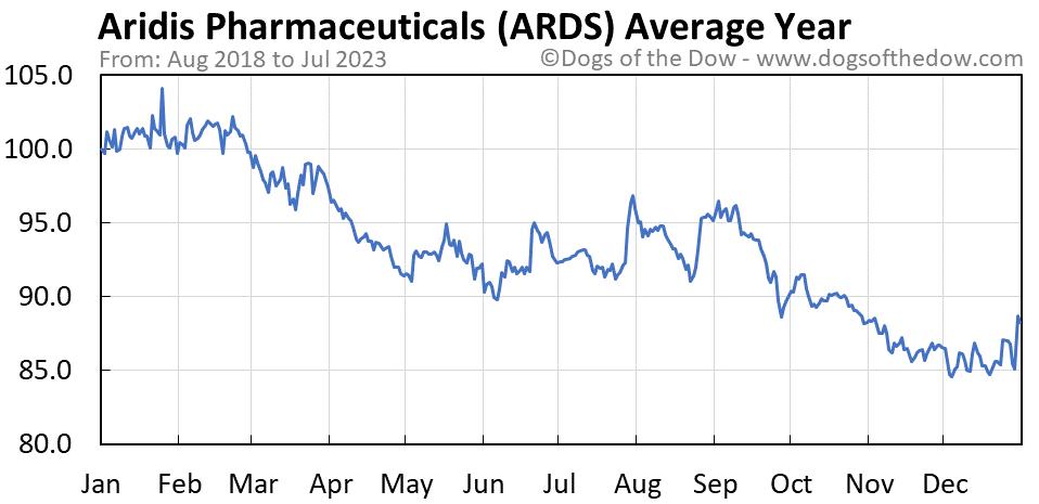 ARDS average year chart