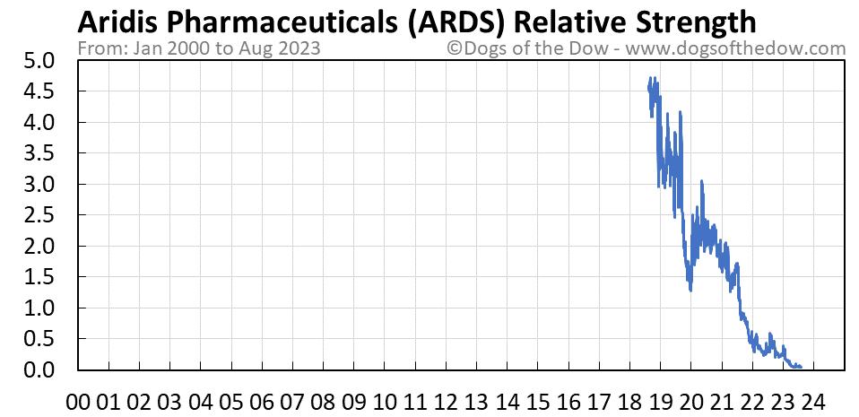 ARDS relative strength chart