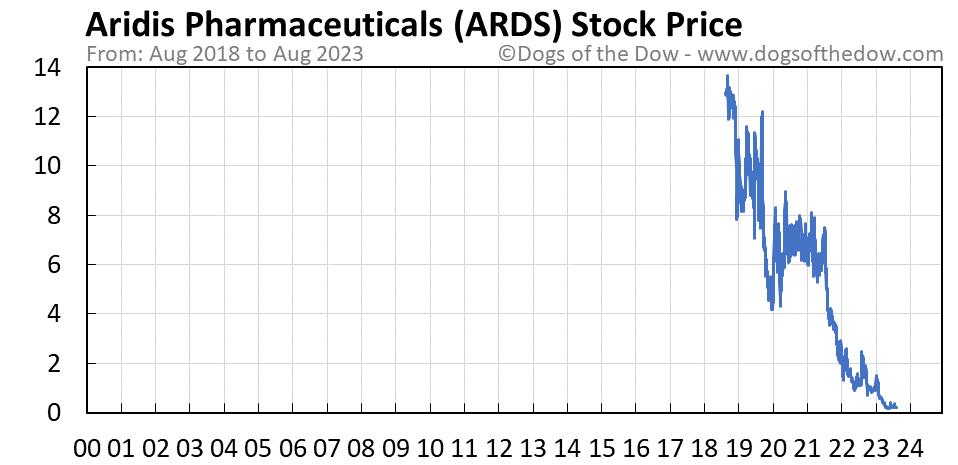 ARDS stock price chart