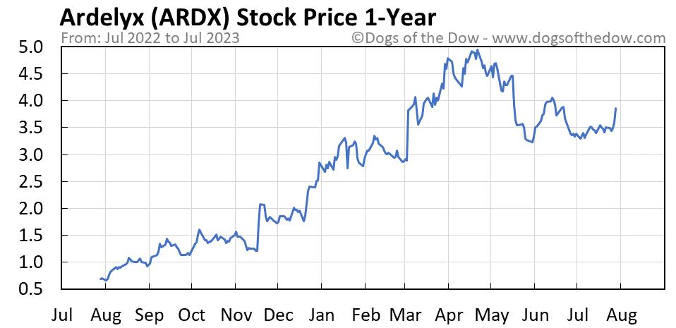 ARDX 1-year stock price chart