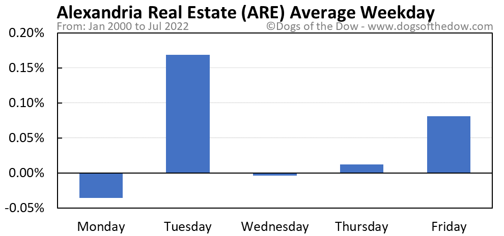 ARE average weekday chart