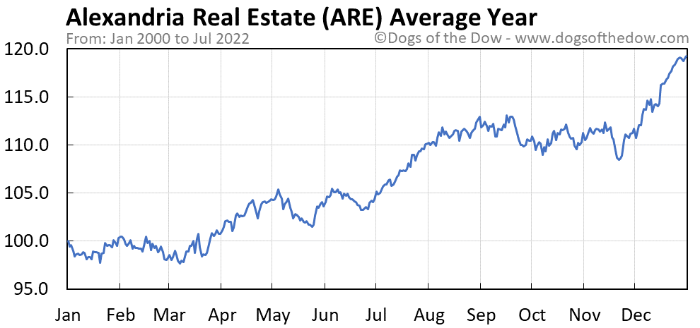 ARE average year chart