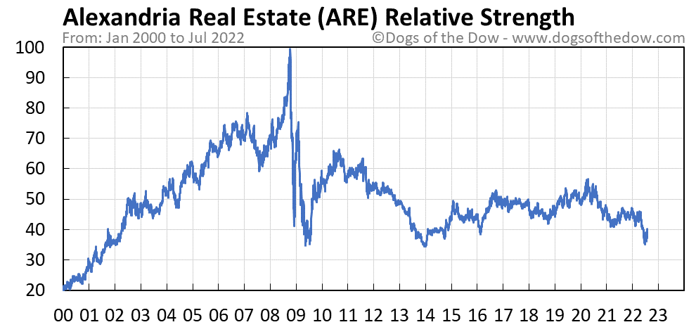 ARE relative strength chart