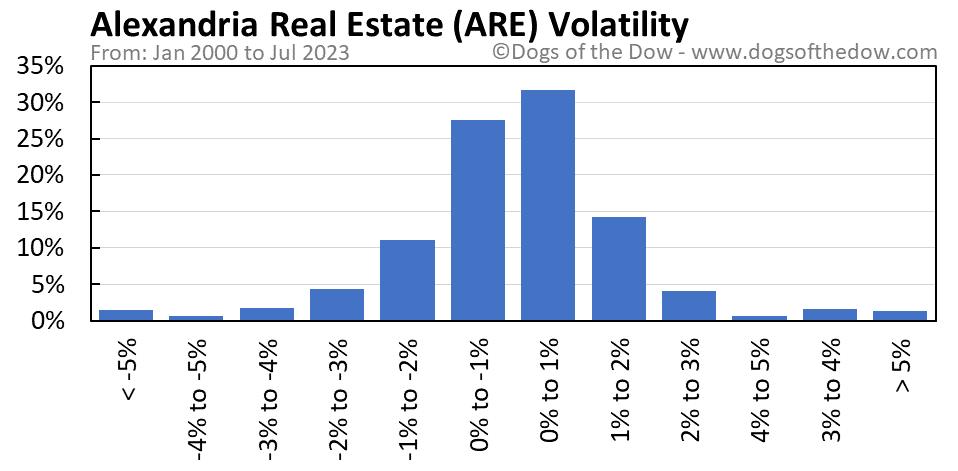 ARE volatility chart