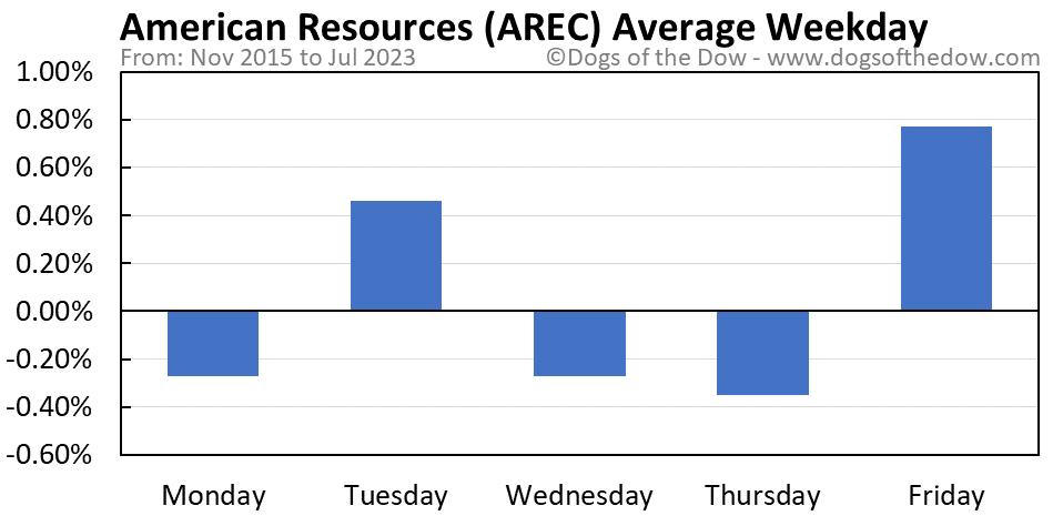 AREC average weekday chart