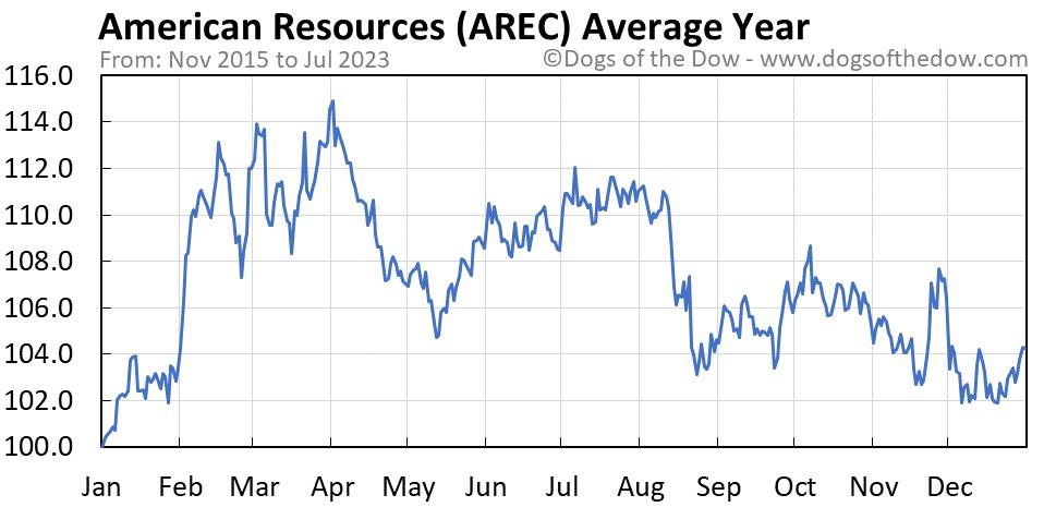 AREC average year chart