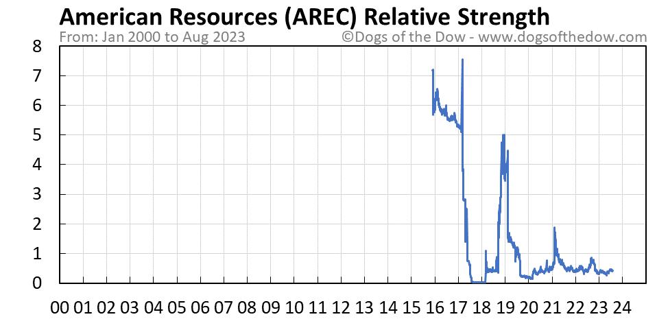 AREC relative strength chart