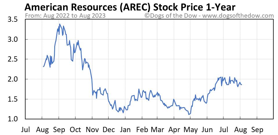AREC 1-year stock price chart