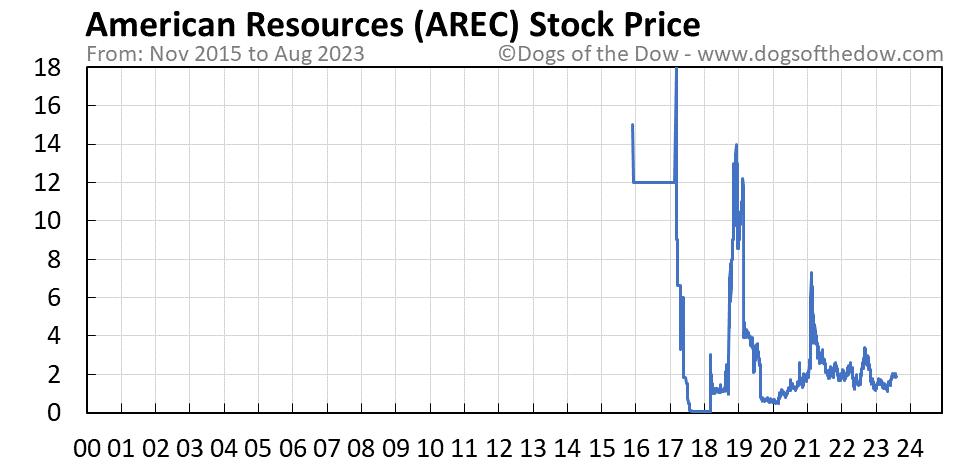 AREC stock price chart
