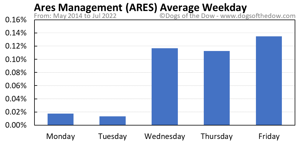 ARES average weekday chart