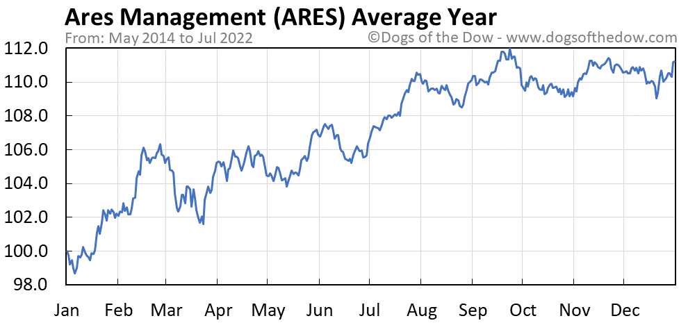 ARES average year chart