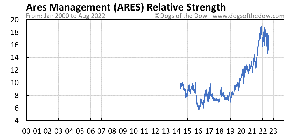 ARES relative strength chart