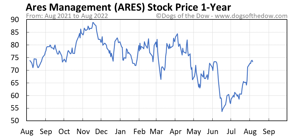 ARES 1-year stock price chart