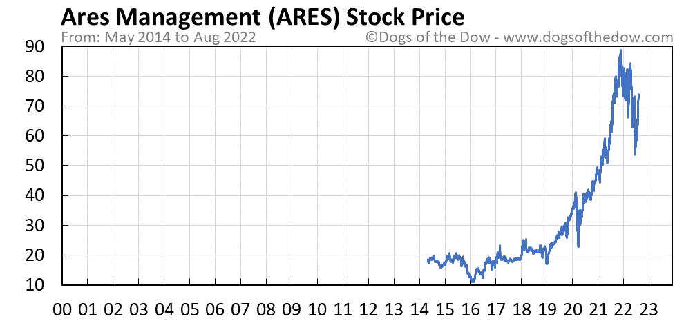 ARES stock price chart