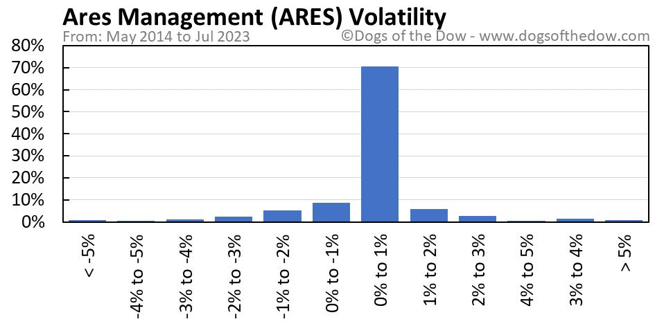 ARES volatility chart