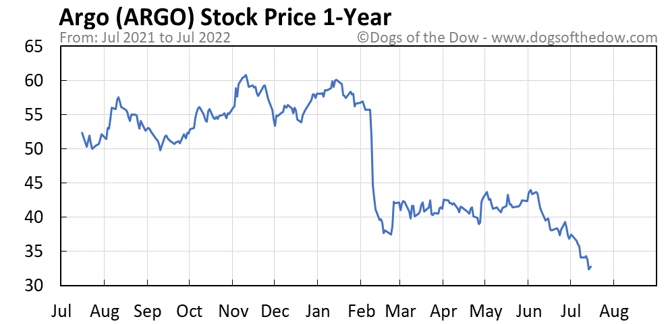 ARGO 1-year stock price chart