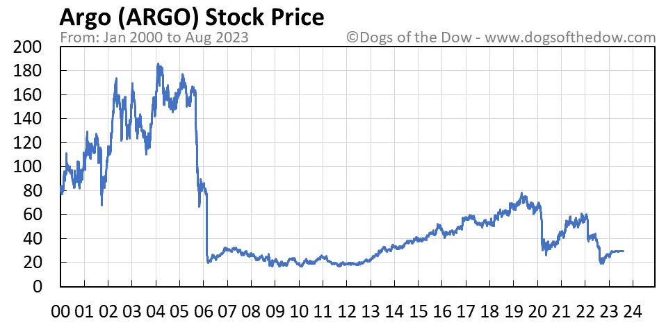 ARGO stock price chart