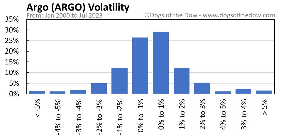 ARGO volatility chart