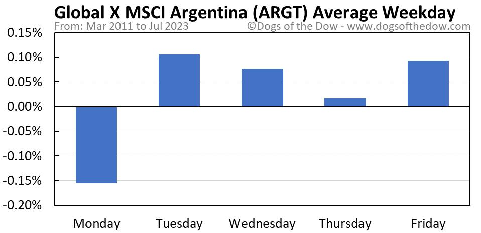 ARGT average weekday chart
