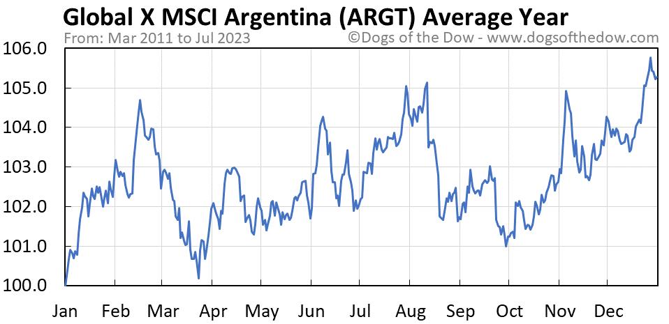 ARGT average year chart