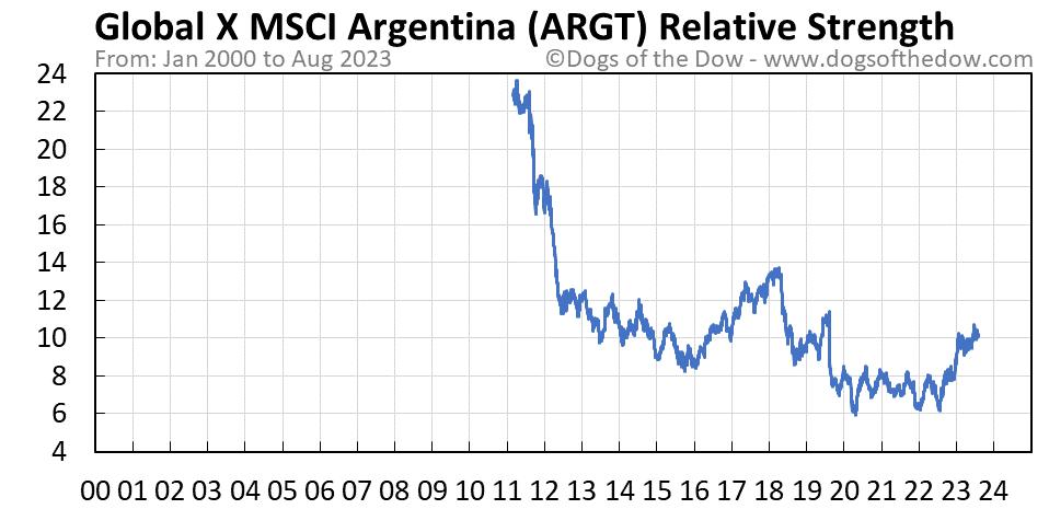 ARGT relative strength chart