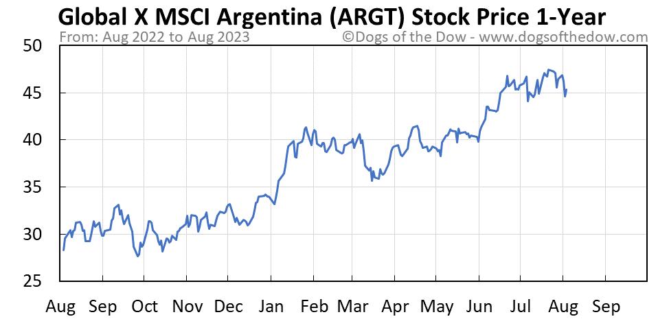 ARGT 1-year stock price chart