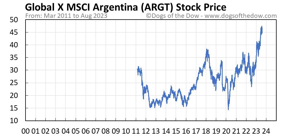 ARGT stock price chart