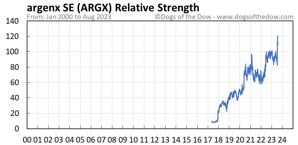 ARGX relative strength chart