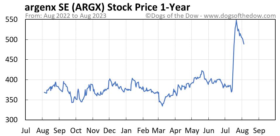 ARGX 1-year stock price chart